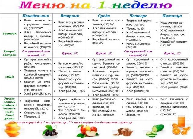 Рецепты на неделю