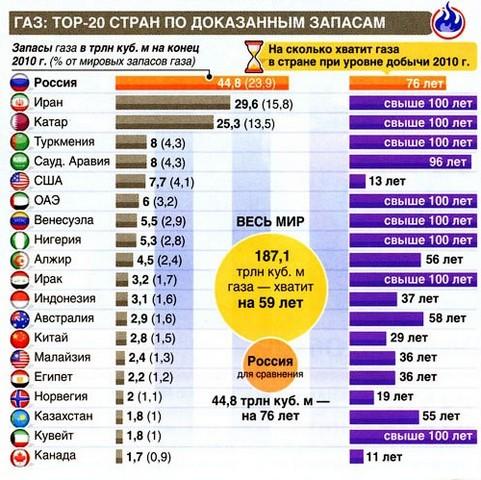 Мировые запасы газа