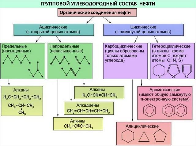 Углеводородные соединения