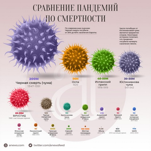 Самые страшные пандемии